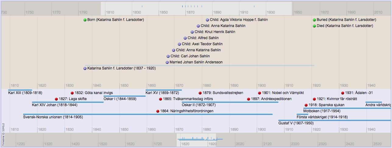 Timeline Setup Tngwiki